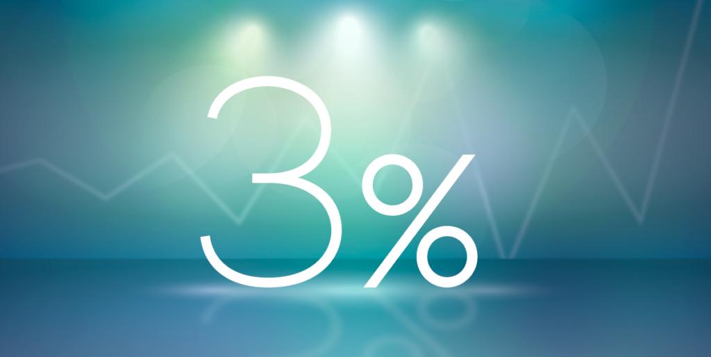 Så meget har dem med 3% lån snydt sig selv for - Realkreditkonsulenten